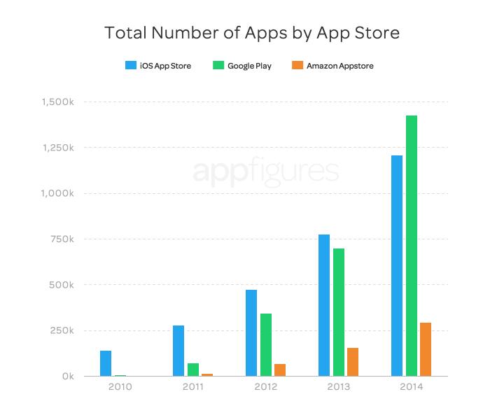 Jumlah-Aplikasi-di-GooglePlay-lebih-banyak-dibanding-AppStore-Lainnya-170115-aldo1